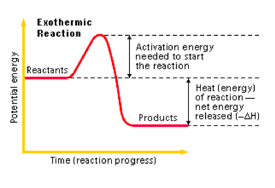 Thesmartproject Endothermic Exothermic Reactions Energie