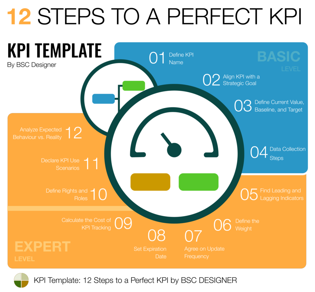 Full Guide to KPIs Examples and Templates Corporate