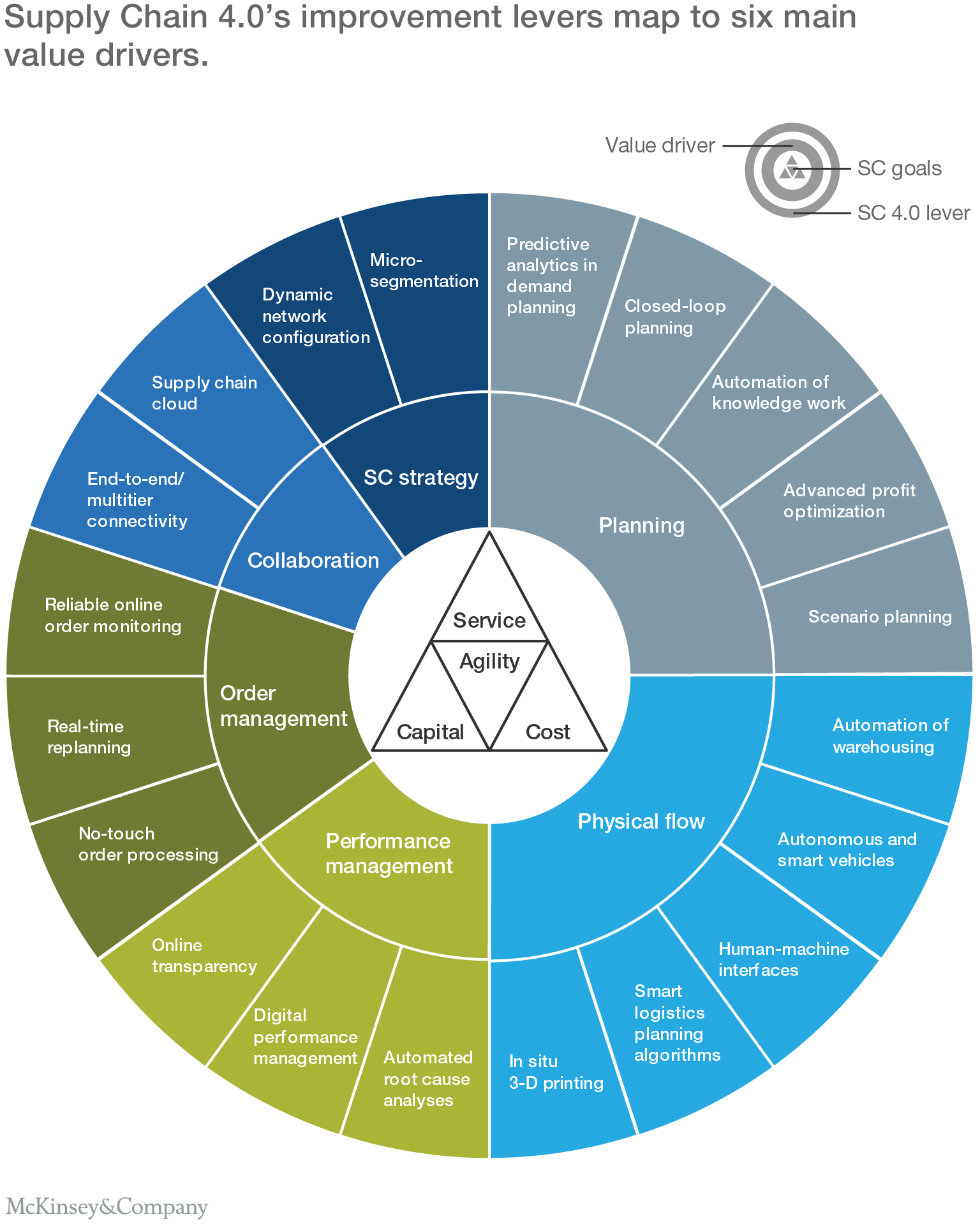 Supply Chain 4 0 Mckinsey Amp Co Frameworks For Thought