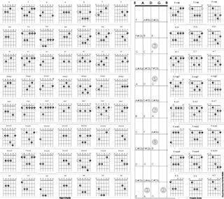 Big Chord Chart  Tutos Guitare    Music Sites Guitars