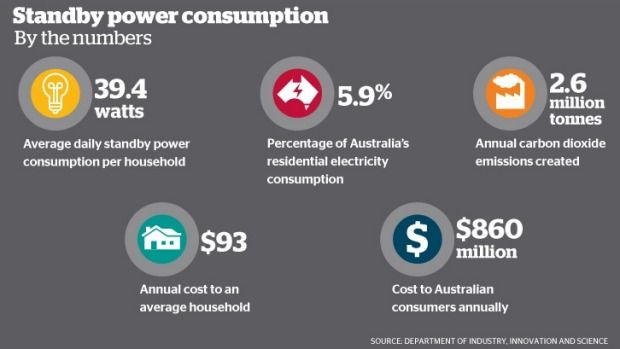 Standby Energy Consumption Adds 860 Million To Electricity Bills Electricity Bill Energy Consumption Electricity