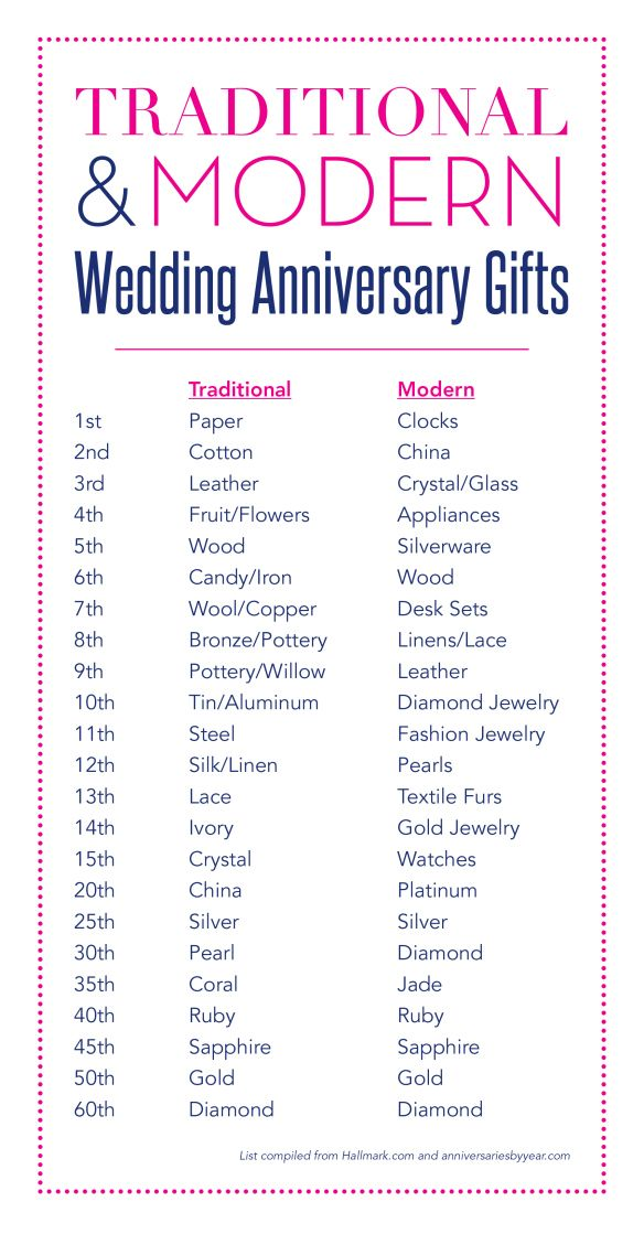 Wedding Anniversary Gifts Traditional Modern