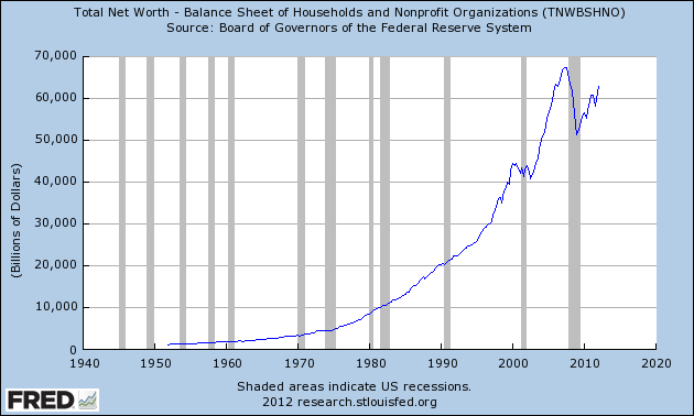 Graph Of Total Net Worth  Balance Sheet Of Households And