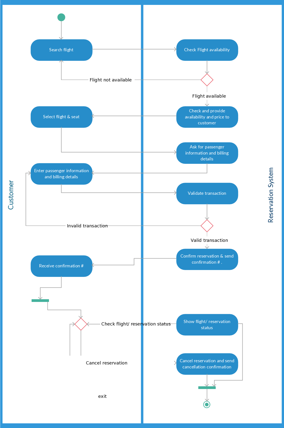 Activity diagram templates to create efficient workflows activity the following activity diagram template illustrates the more complex scenario of booking the flight tickets online the workflow involves only 2 subjects ccuart Images
