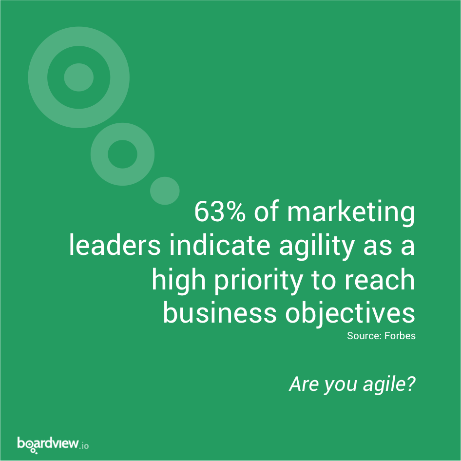 63% of marketing leaders indicate agility as a high priority