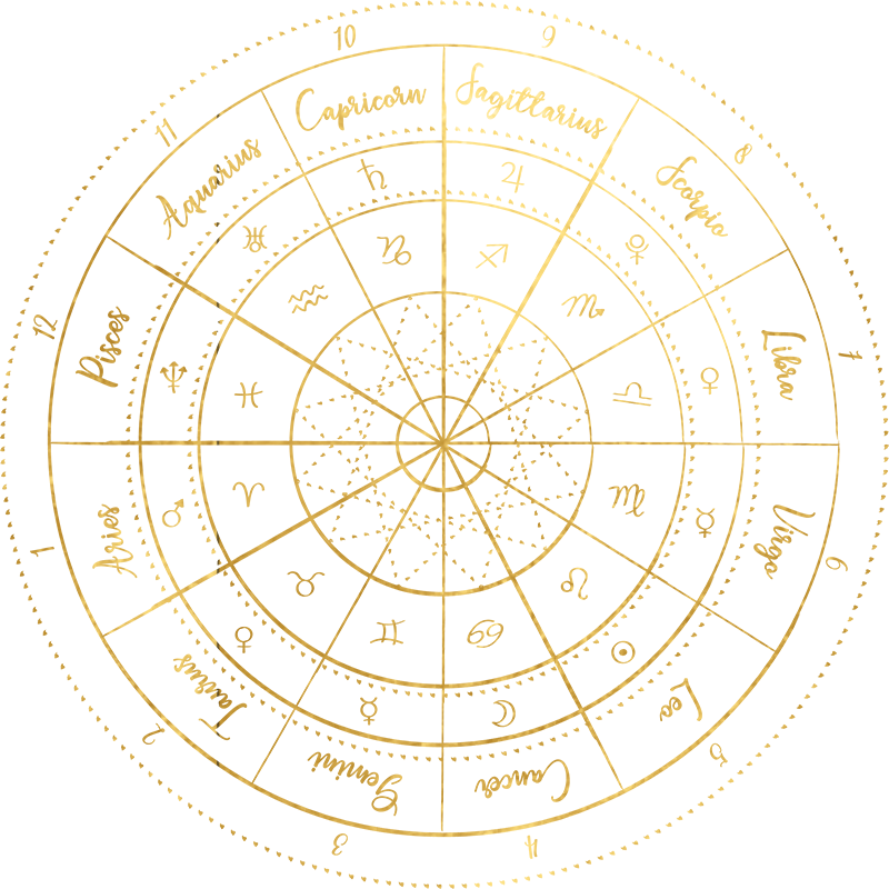 Your Soulful Biz Mistressmind | Astrology chart, Birth ...