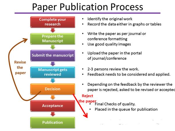 Publish Research Paper Research Paper Research Paper