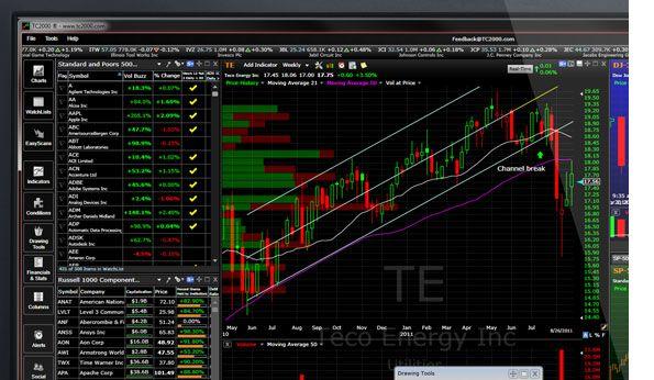 Worden Tc2000 Freestockcharts Com Leader In Real Time Stock Charts Stock Market Chart Stock Market Stock Charts