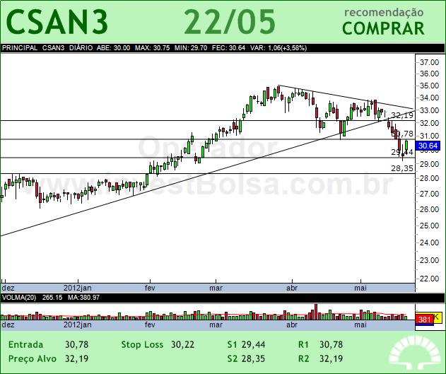 COSAN - CSAN3 - 22/05/2012 #CSAN3 #analises #bovespa