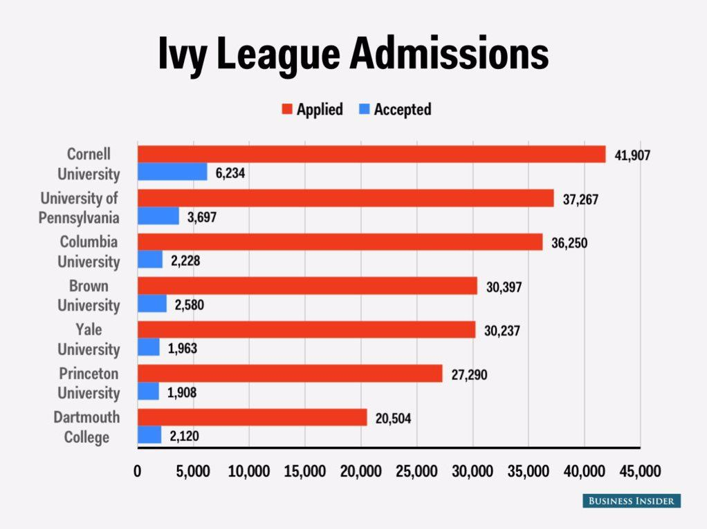 ivy league admission letters just went out here are the  ivy league admissions chart acceptances class 2019