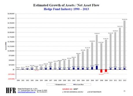 Hedge Funds Assets And Net Fund Flows Chart Hfr Fund Investing Hedges