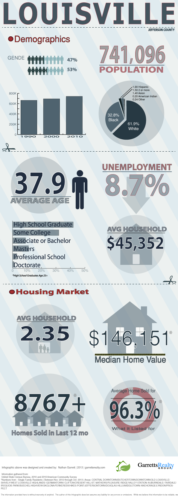 Louisville Ky Demographic Infographic