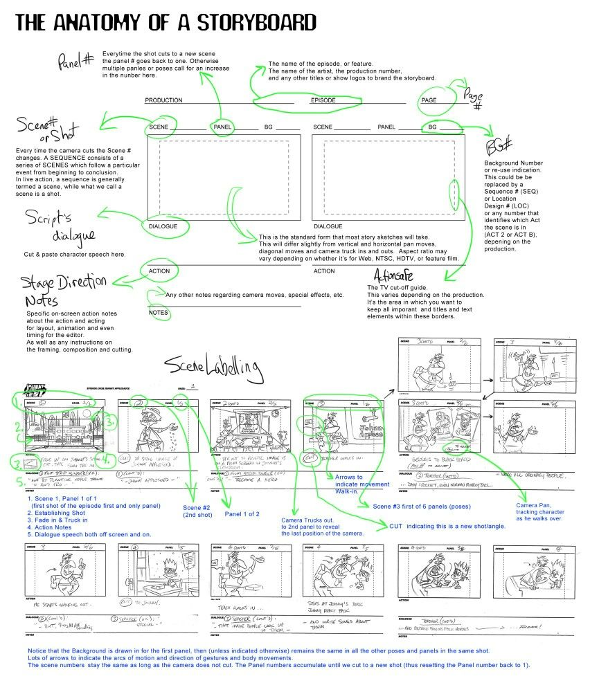 Terminology  Storyboard    Storyboard Filmmaking And