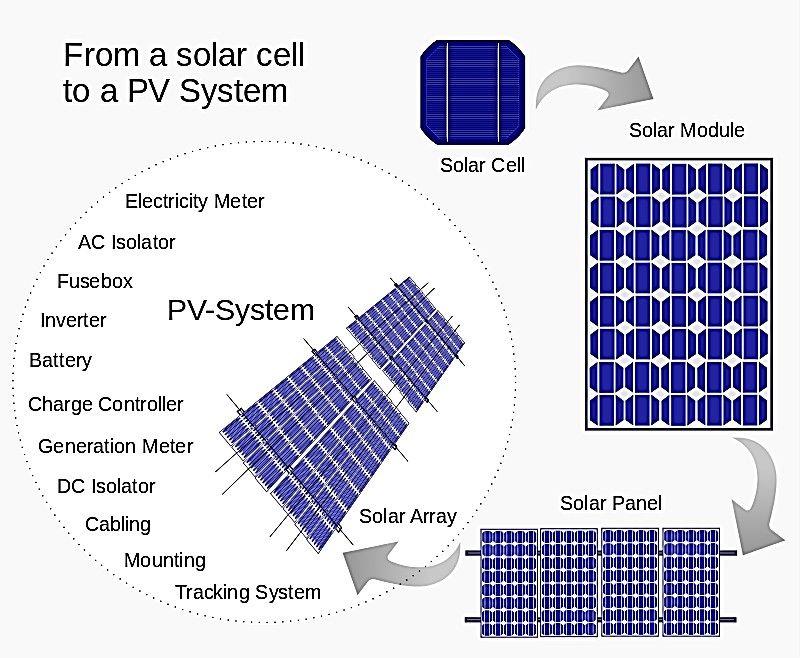 Ignacio Martil Catedratico De Electronica De La Universidad Complutense De Madrid Y Miembro De La Real Sociedad Espan Solar Panels Pv System Solar Power Panels