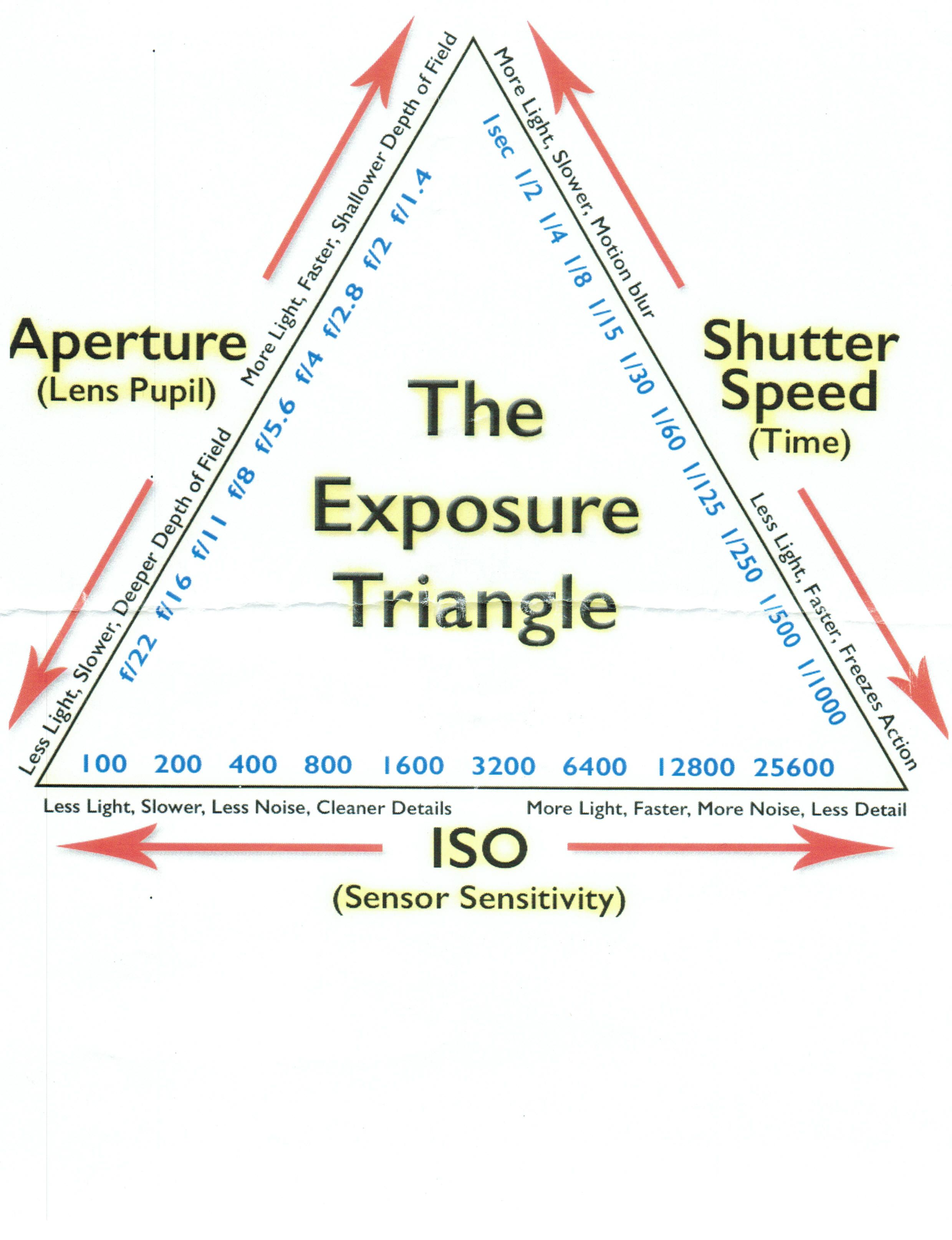 This Is The Exposure Triangle I First Set Aperture F Stop Which