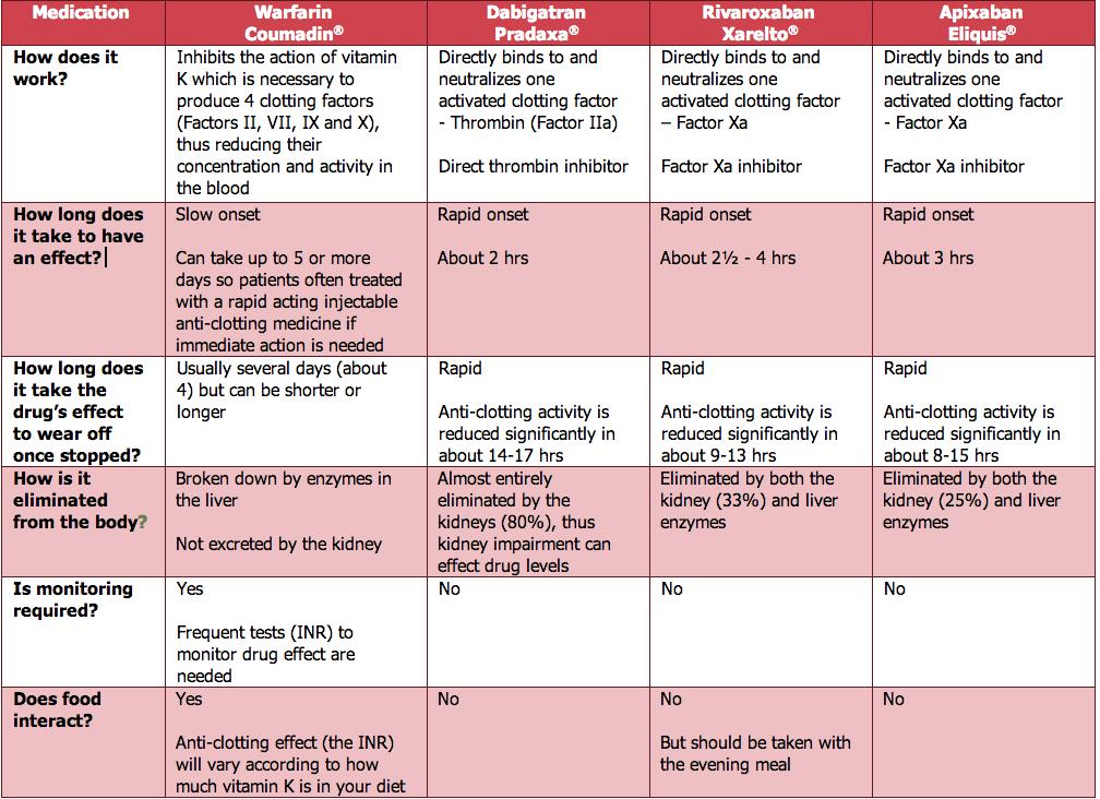 anticoagulants comparison chart - Google Search