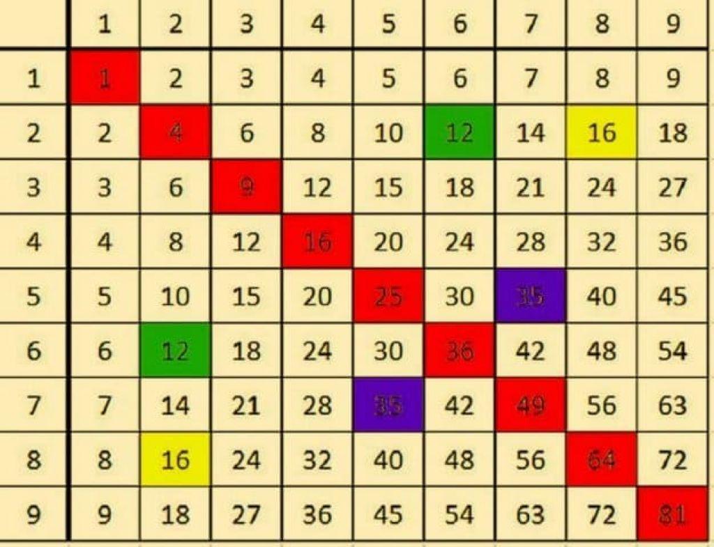 Un truc g nial pour apprendre les tables de multiplication for Apprendre les tables facilement