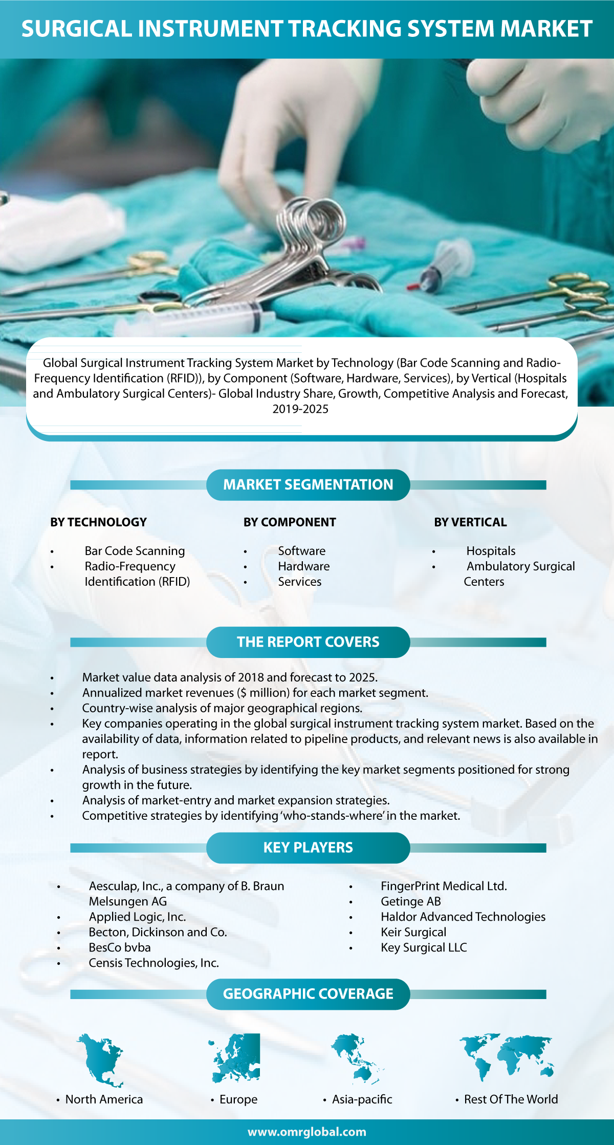 The Global Surgical Instrument Tracking System Market Is