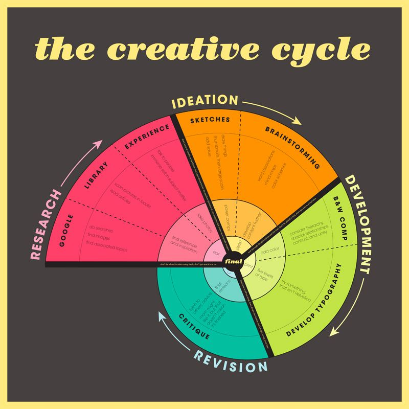 The #Creative #Process #infographic: Like the use of the ...