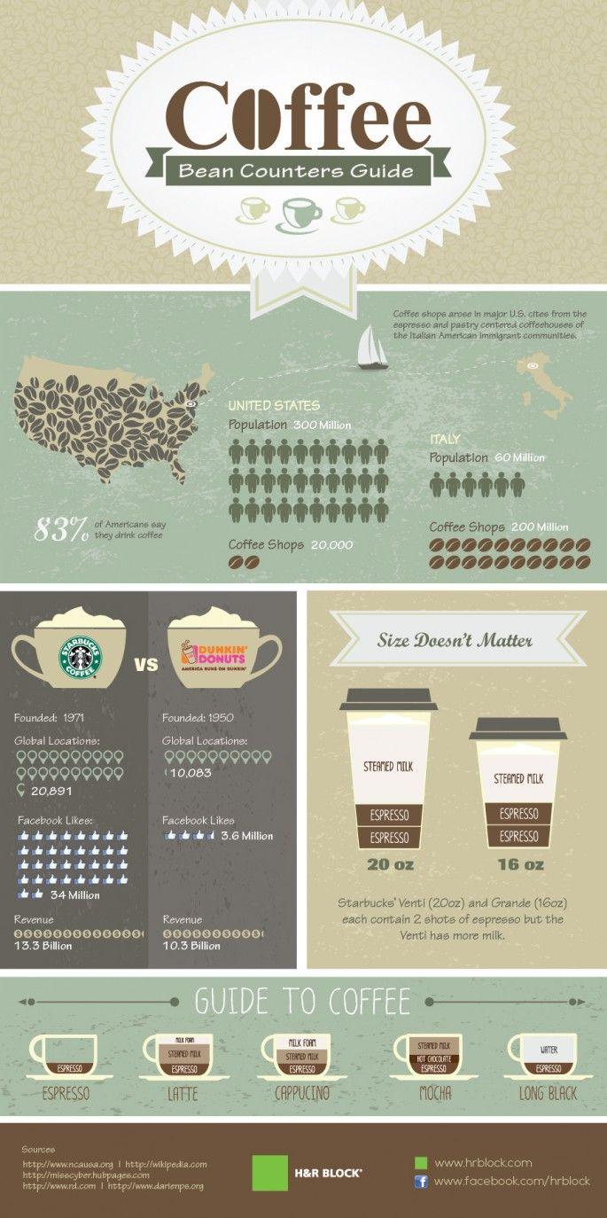Coffee Bean Counters Guide Infographic Barista, Barra de