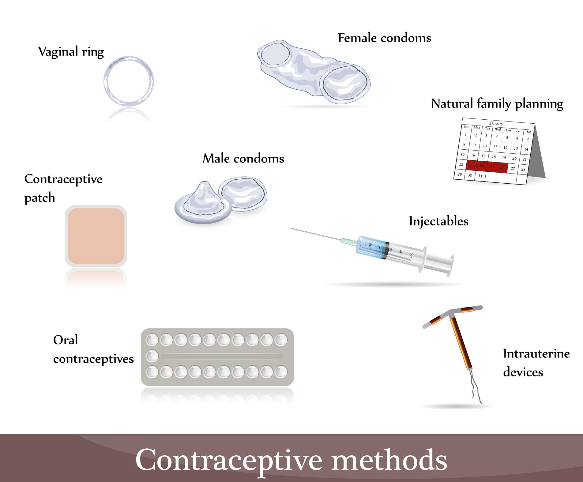 Contraception Options For Different Ages And Stages Contraception Or Birth Control Is A Method For Preventing Pregnancy The Birth Control Methods Are Of