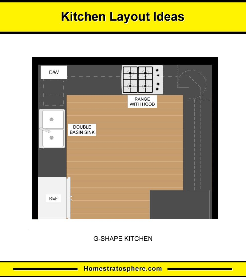 10 kitchen layouts 6 dimension diagrams 2020 g shaped kitchen layout kitchen on g kitchen layout design id=42896