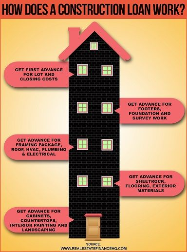 How Do Construction Loans Work Infographic Construction Loans