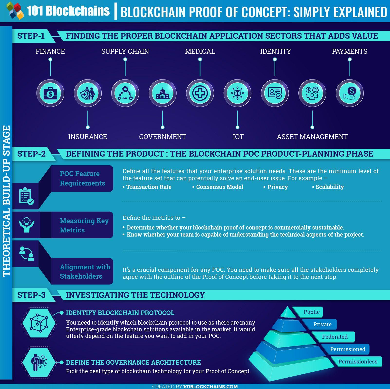 Blockchain Proof Of Concept Enterprise Poc Guide Blockchain
