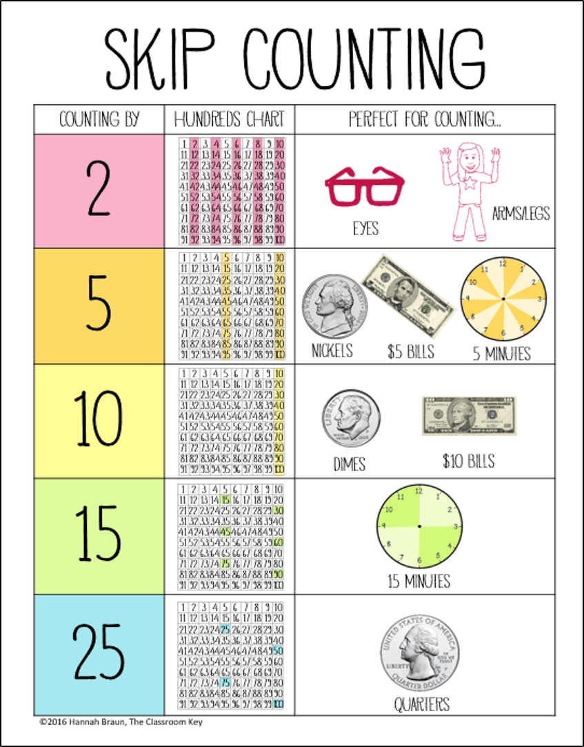The Big List Of Skip Counting Activities Mathematiques