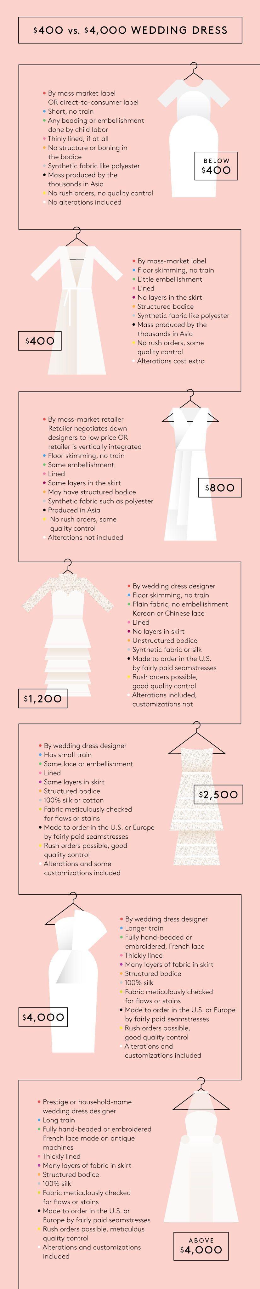 The Difference Between A $400 & $4,000 Wedding Dress | Wedding dress ...