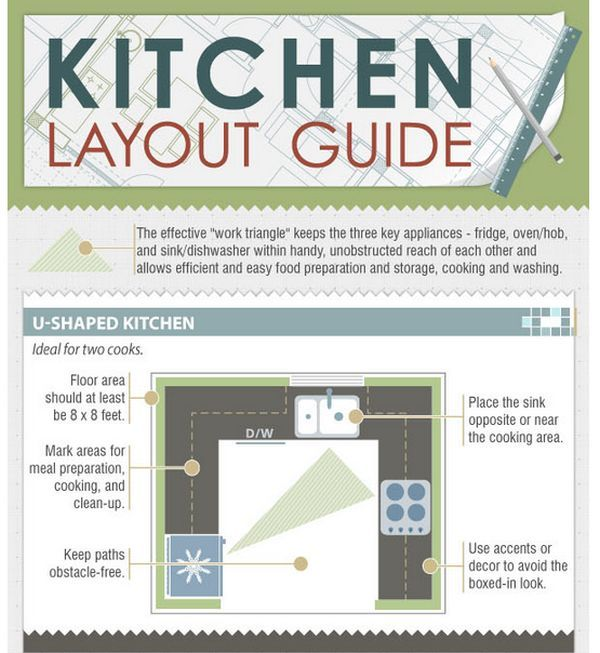 How To Choose A Kitchen Layout Based On The Fridge-Oven