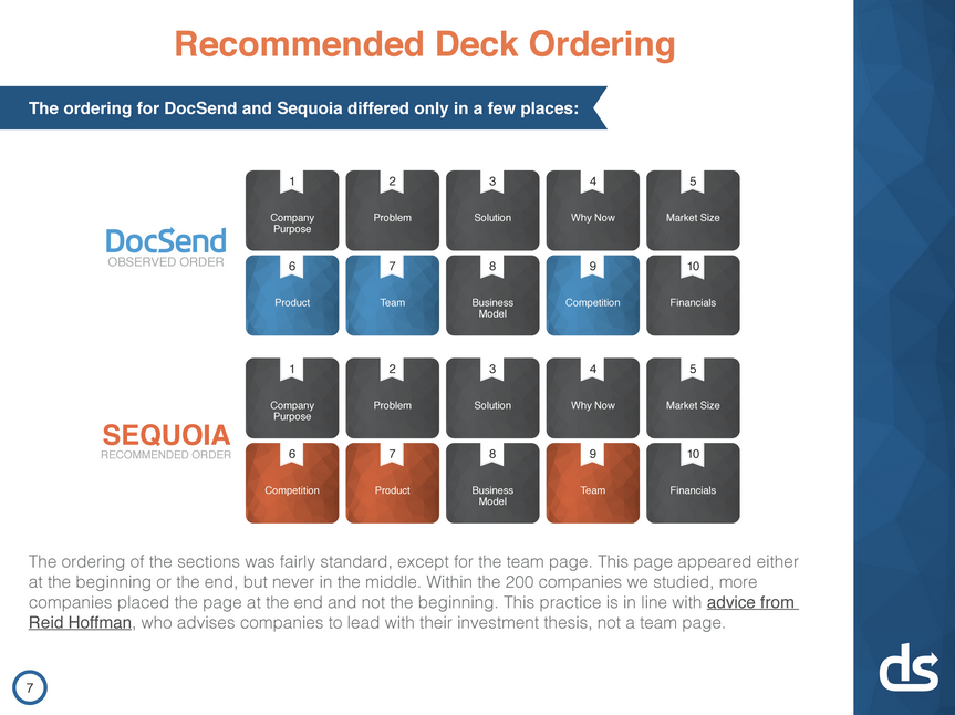 Lessons From A Study Of Perfect Pitch Decks Pitch Startups And - Sequoia pitch deck template