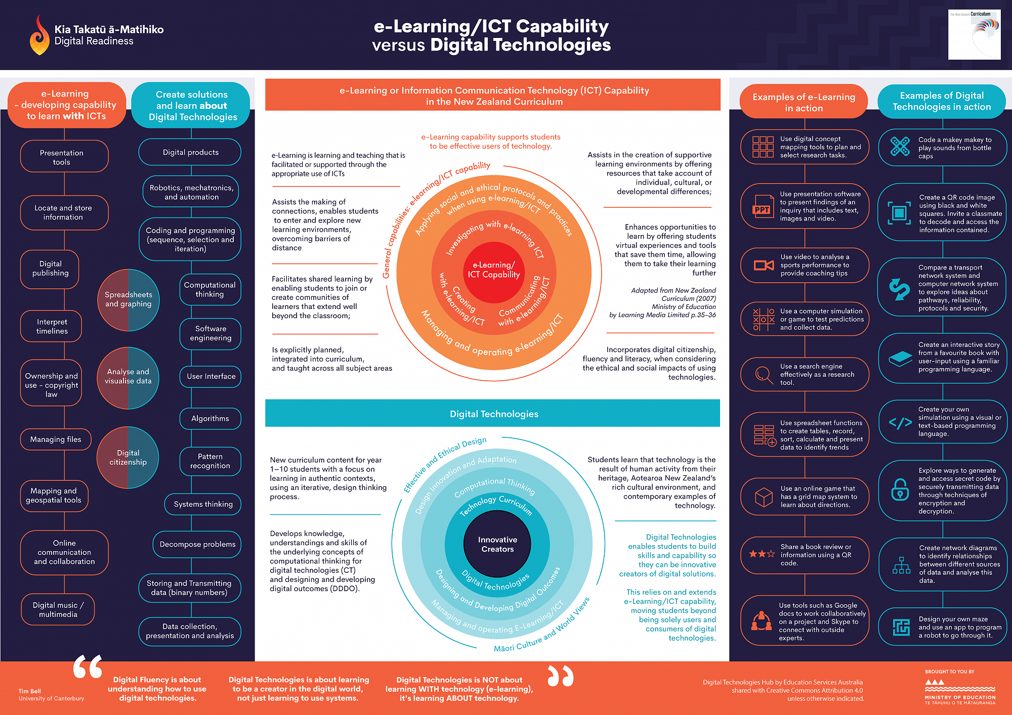 E Learning Ict Capability Versus Digital Technologies Infographic Homepage Digital Technology Elearning Ict