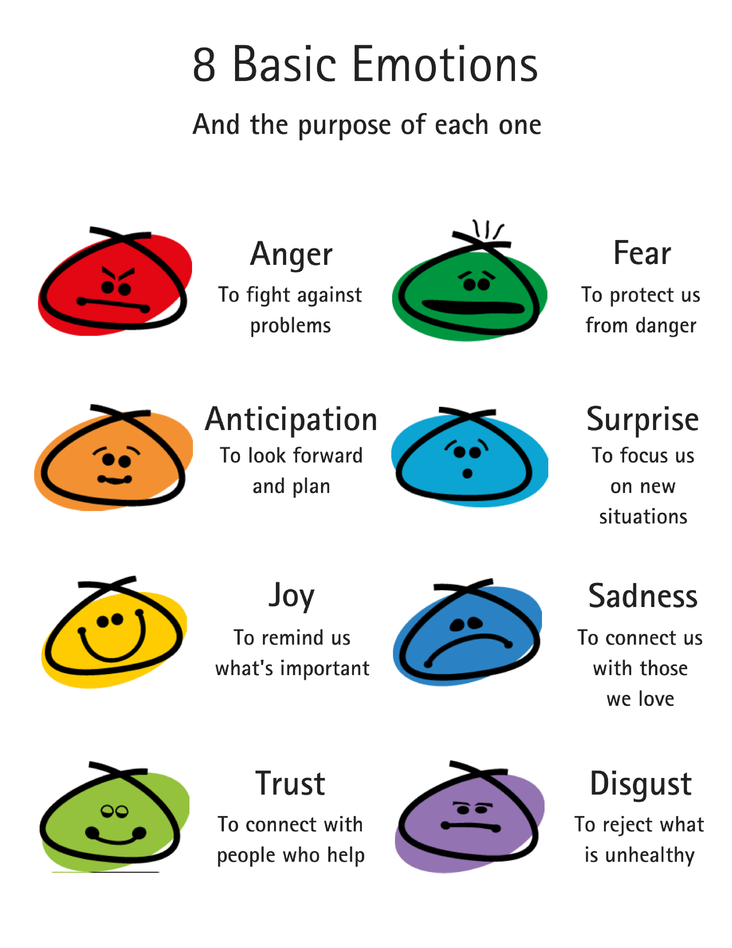 8 Basic Emotions And The Purpose Of Each One