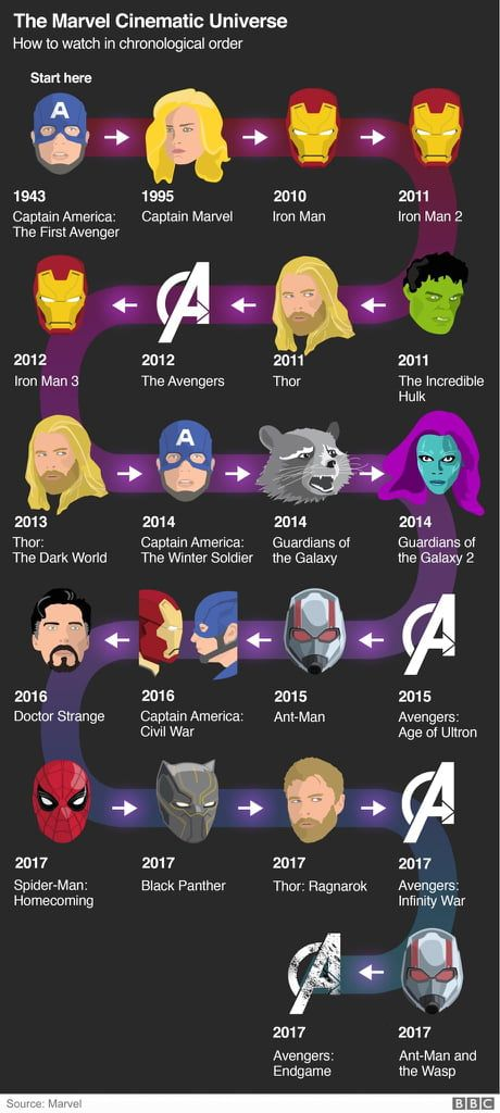 MCU in chronological order
