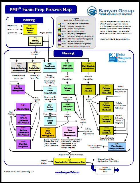 pmp 47 processes chart: Banyan process map quick reference 47 process groups pinterest