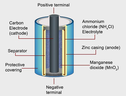 understanding the working principle and uses of a dry cell battery Figure of a Dry Cell dry cell battery diagram