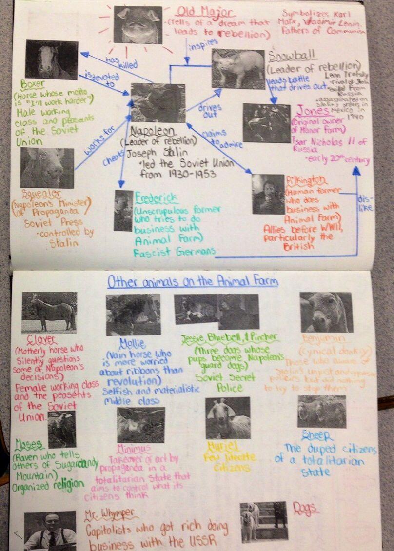 Animal Farm Unit One Skills Page Per Chapter Plus 4 Assessments Complex Sentences Worksheets Farm Unit Complex Sentences