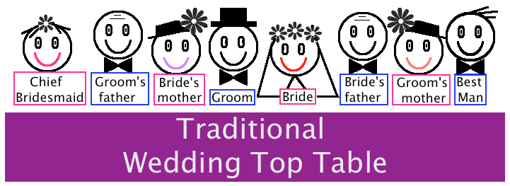 How To Prepare A Wedding Seating Plan For Reception We Got Great Top Table Ideas And Advice With Layout Examples