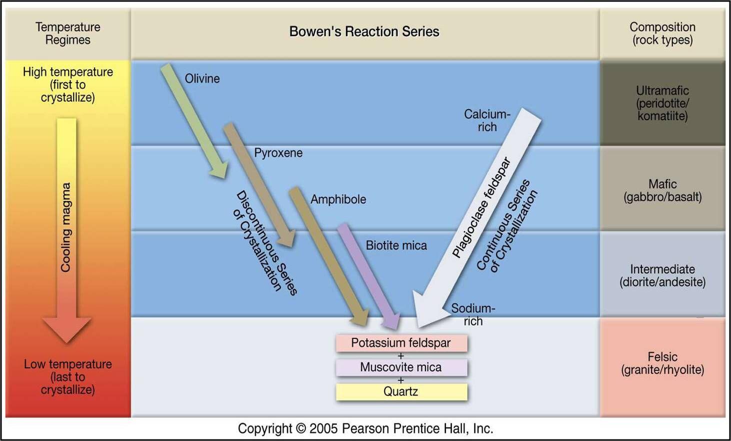 medium resolution of norman l bowen s reaction series common silicate minerals