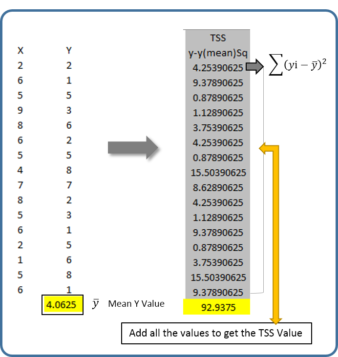 What Is R Square Value To Simply Put It It Is Total Sum Of Squares Residual Sum Of Squares Total Sum Of Squares Data Science Sum Of Squares Data Scientist