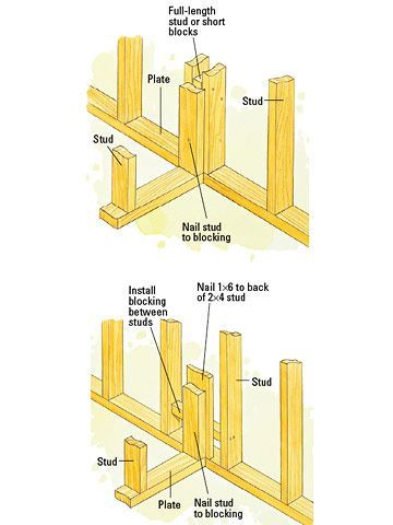❧ Framing a Corner - Framing Basics - Drywall Installation, Repair ...
