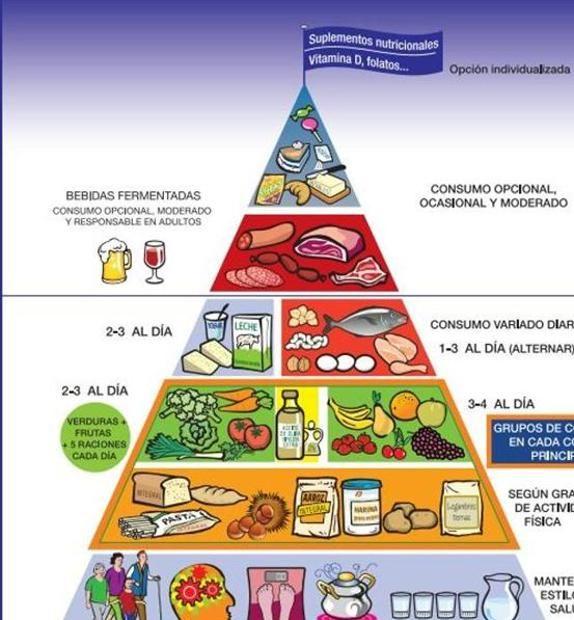 La Sociedad Española de Nutrición Comunitaria ha presentado las nuevas Guías Alimentarias cuya pirámide de alimentación saludable incluye por primera vez los suplementos nutricion