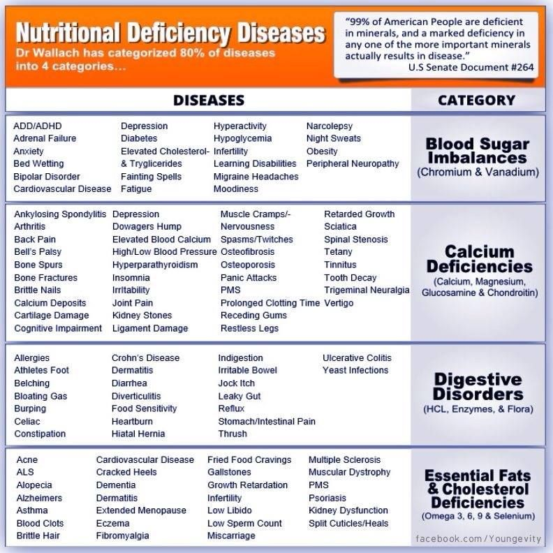 vitamis def disease chart: Did you know that practically all illness and disease are caused