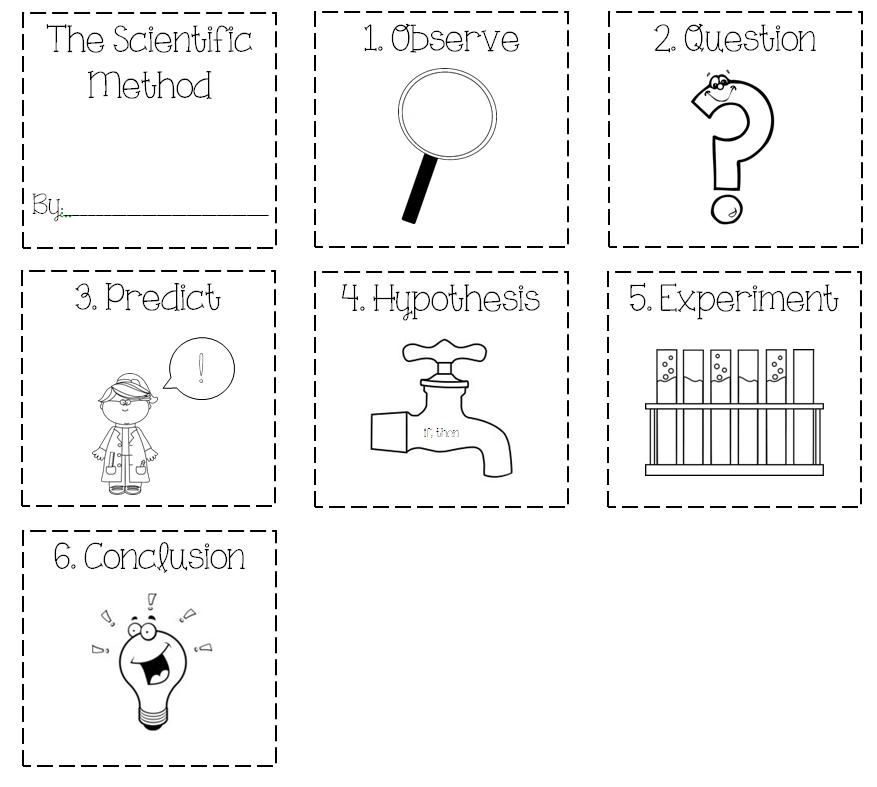 Scientific Method Coloring Sheet Cards That I Made For My Class