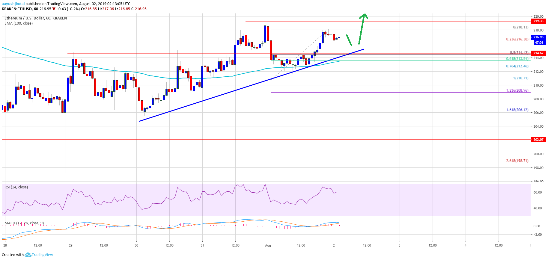Ethereum Price Eth Primed For More Gains As Bitcoin Breaks Key