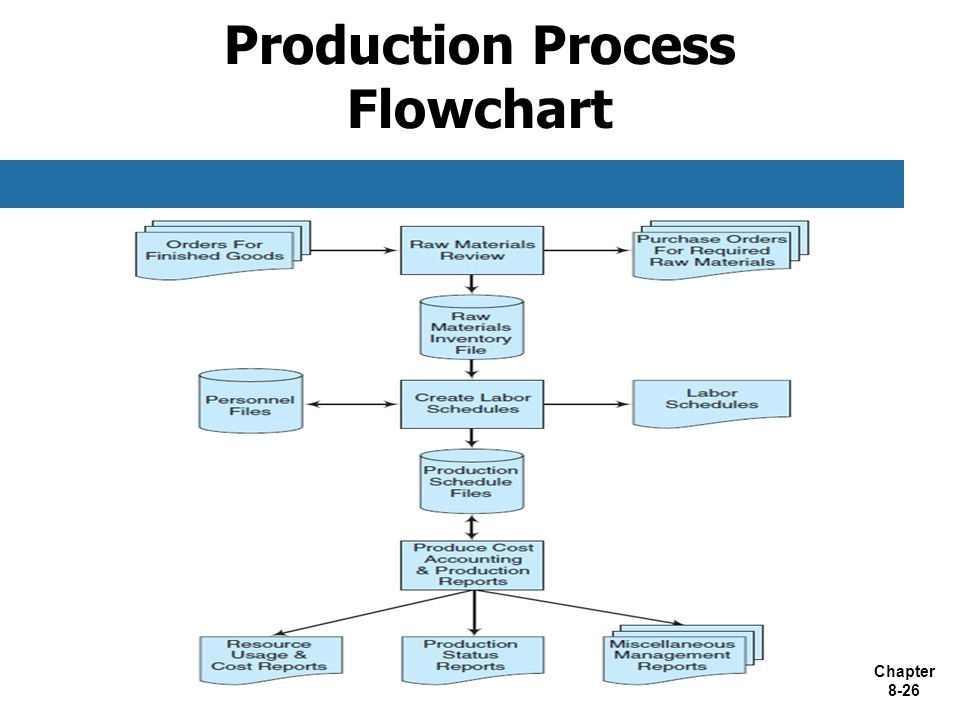 Rigorous Process Flow Chart For Manufacturing Company Manufacturing Production Flow Chart Riordan Manufacturing Proc In 2020 Process Flow Chart Flow Chart Process Flow