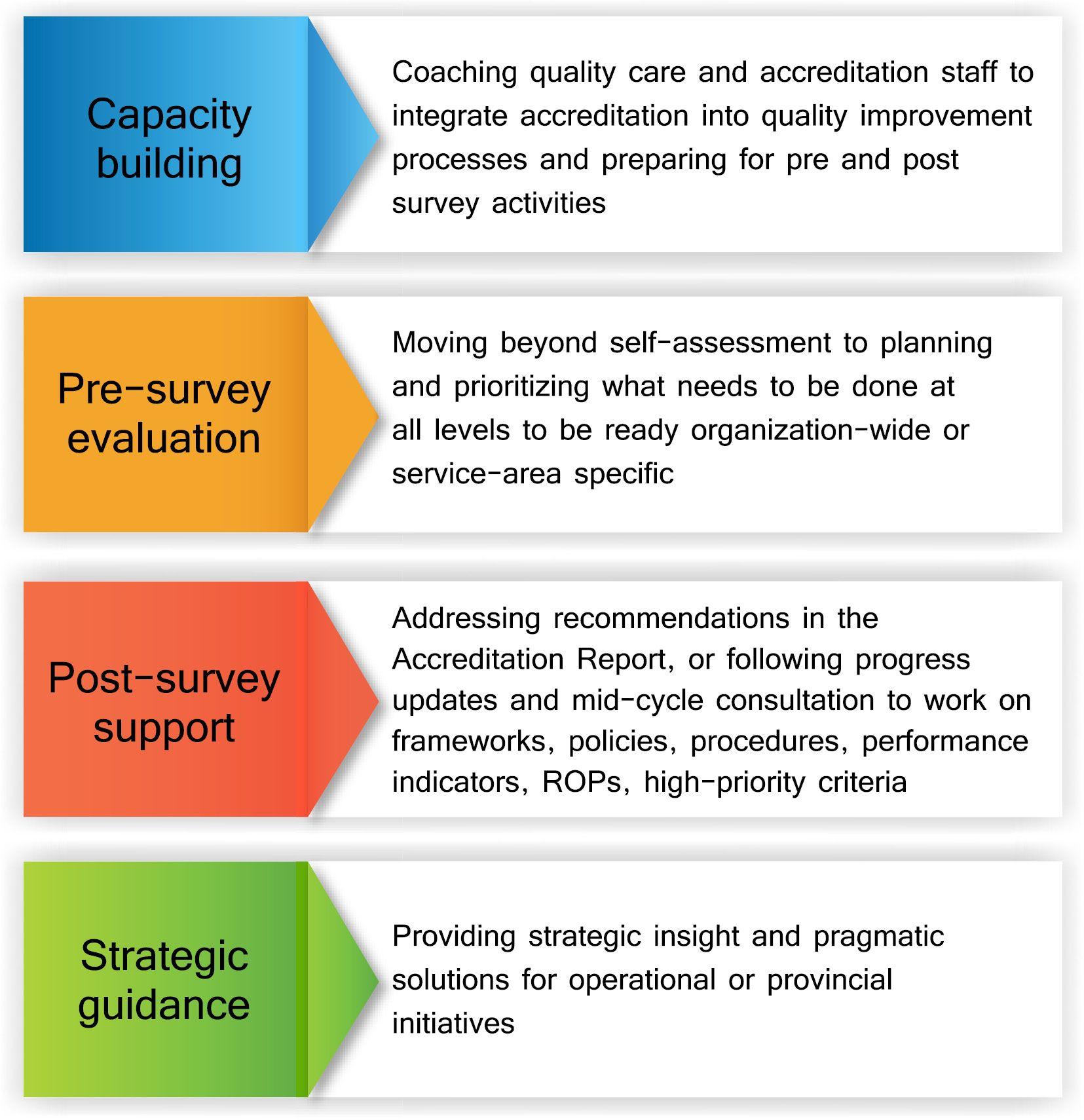 Advisory Services | Accreditation Canada | Hospital Administration ...