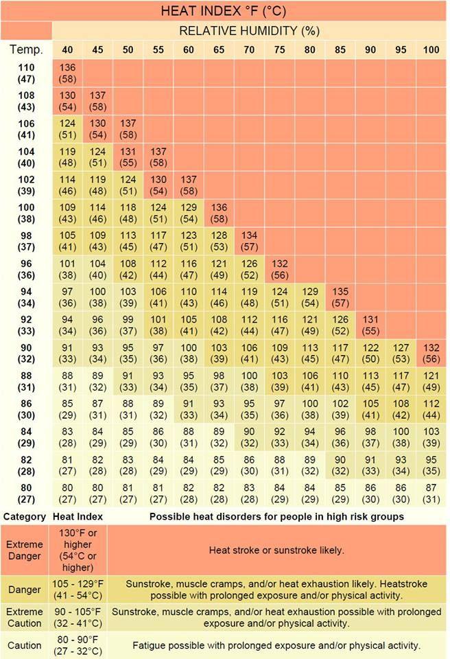 Heat Index And Relative Humidity Relative Humidity Homeschool Science Heat Index