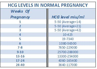 Hcg Levels In Normal Pregnancy
